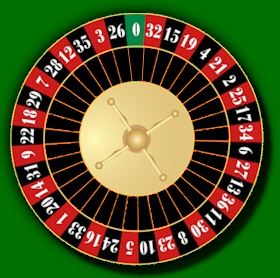 Play Roulette Today And See The Famous Wheel